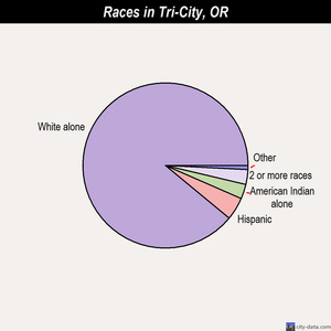 Tri-City races chart