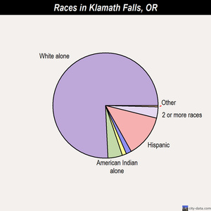 Klamath Falls races chart