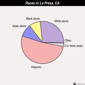 La Presa races chart