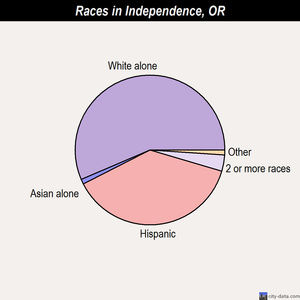 Independence races chart