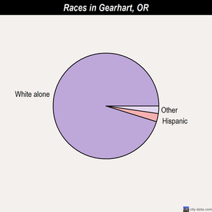 Gearhart races chart
