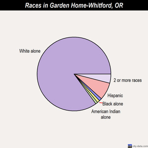 Garden Home-Whitford races chart