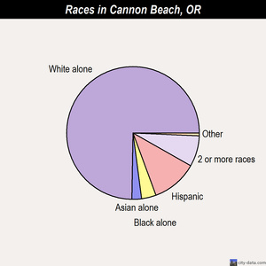 Cannon Beach races chart