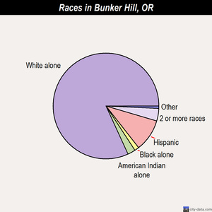 Bunker Hill races chart