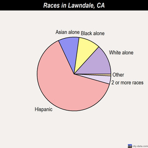 Lawndale races chart