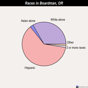 Boardman races chart