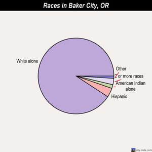 Baker City races chart