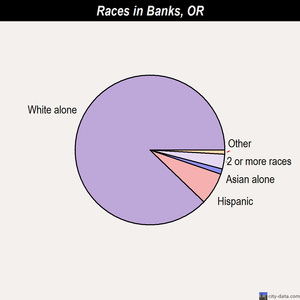 Banks races chart