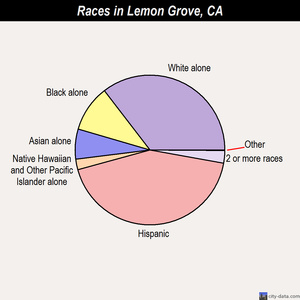 Lemon Grove races chart