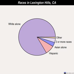 Lexington Hills races chart