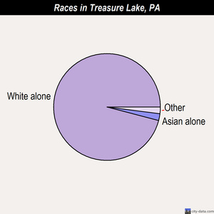 Treasure Lake races chart
