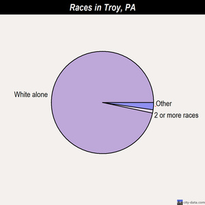 Troy races chart