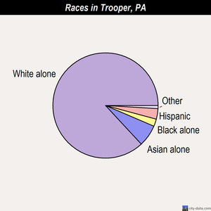 Trooper races chart