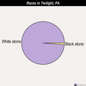 Twilight races chart