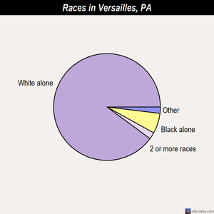 Versailles races chart