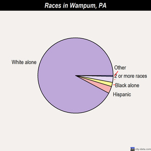 Wampum races chart