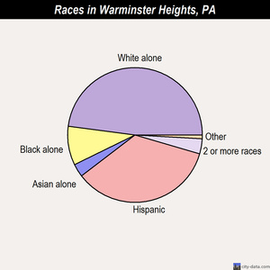 Warminster Heights races chart