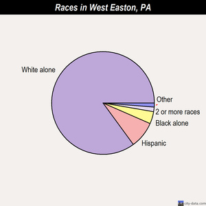 West Easton races chart