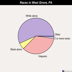 West Grove races chart