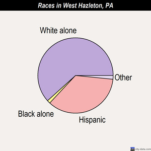 West Hazleton races chart