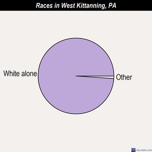 West Kittanning races chart