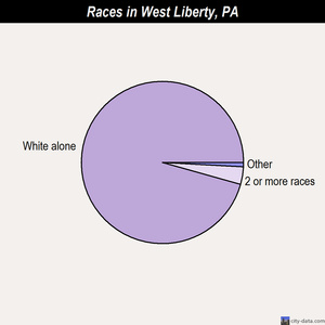 West Liberty races chart