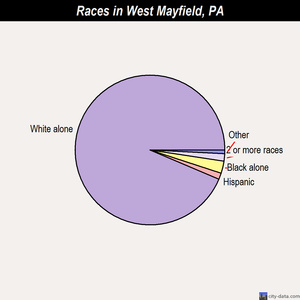 West Mayfield races chart