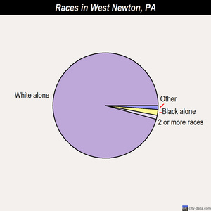 West Newton races chart