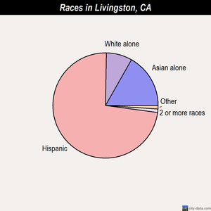 Livingston races chart