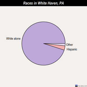 White Haven races chart