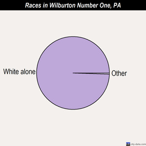 Wilburton Number One races chart