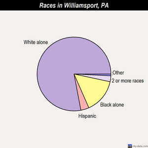 Williamsport races chart