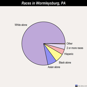 Wormleysburg races chart
