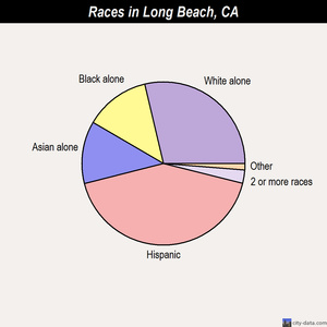 Long Beach races chart