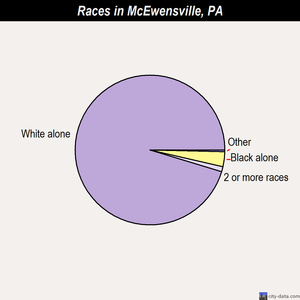 McEwensville races chart