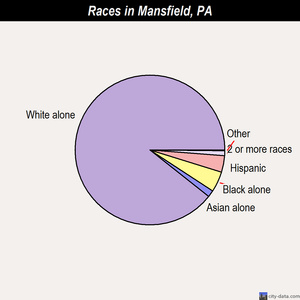 Mansfield races chart