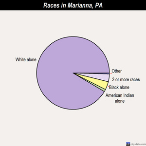 Marianna races chart