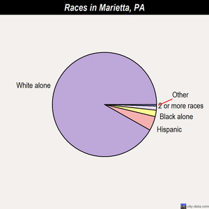 Marietta races chart