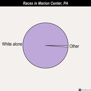 Marion Center races chart