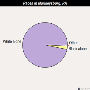 Markleysburg races chart