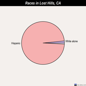 Lost Hills races chart