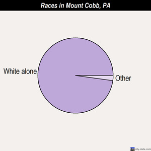 Mount Cobb races chart