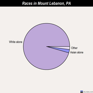 Mount Lebanon races chart