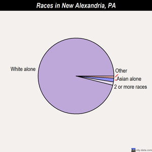 New Alexandria races chart