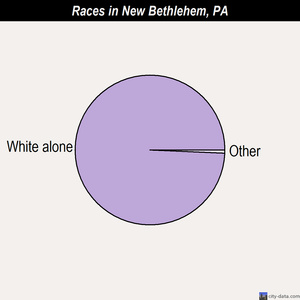 New Bethlehem races chart