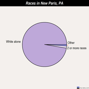 New Paris races chart