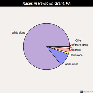 Newtown Grant races chart