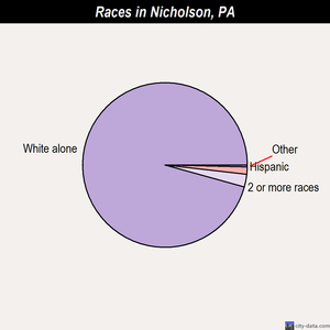 Nicholson races chart