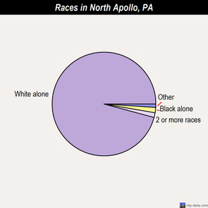 North Apollo races chart