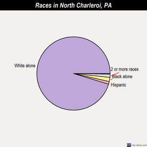 North Charleroi races chart